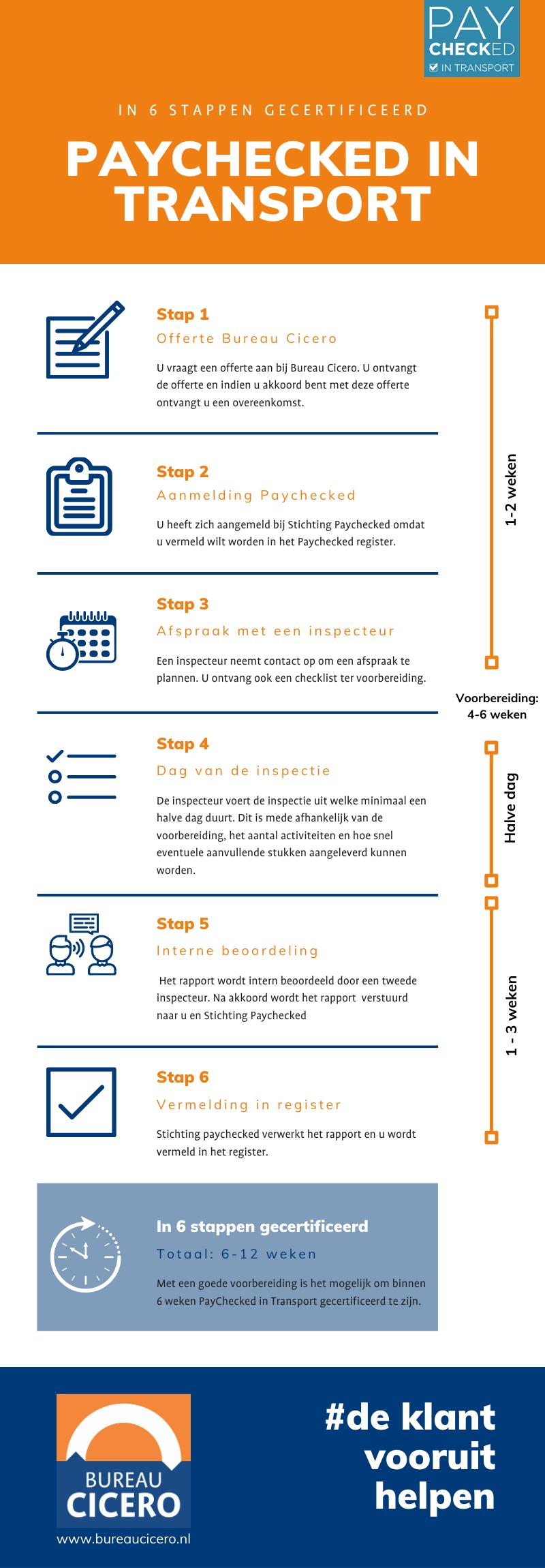 In 6 stappen gecertificeerd voor paychecked in transport